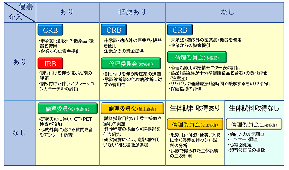 新たに資料(試料・情報)を取得する研究の審査申請フォーム